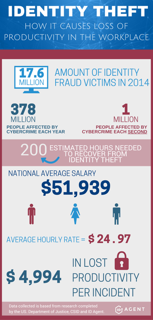Identity_Theft_infographic_FINAL_2