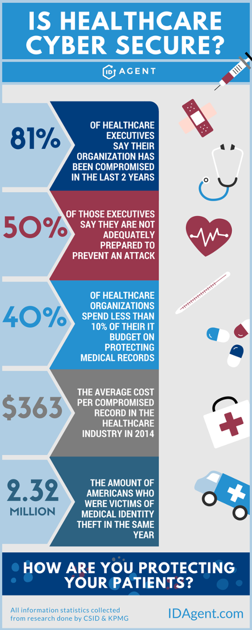 Infographic_-_Is_Healthcare_Cybersecure-_6
