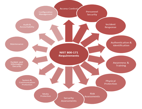 NIST_800-171_Explanation_Graphic.png